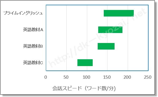 英語教材の会話スピードデータ